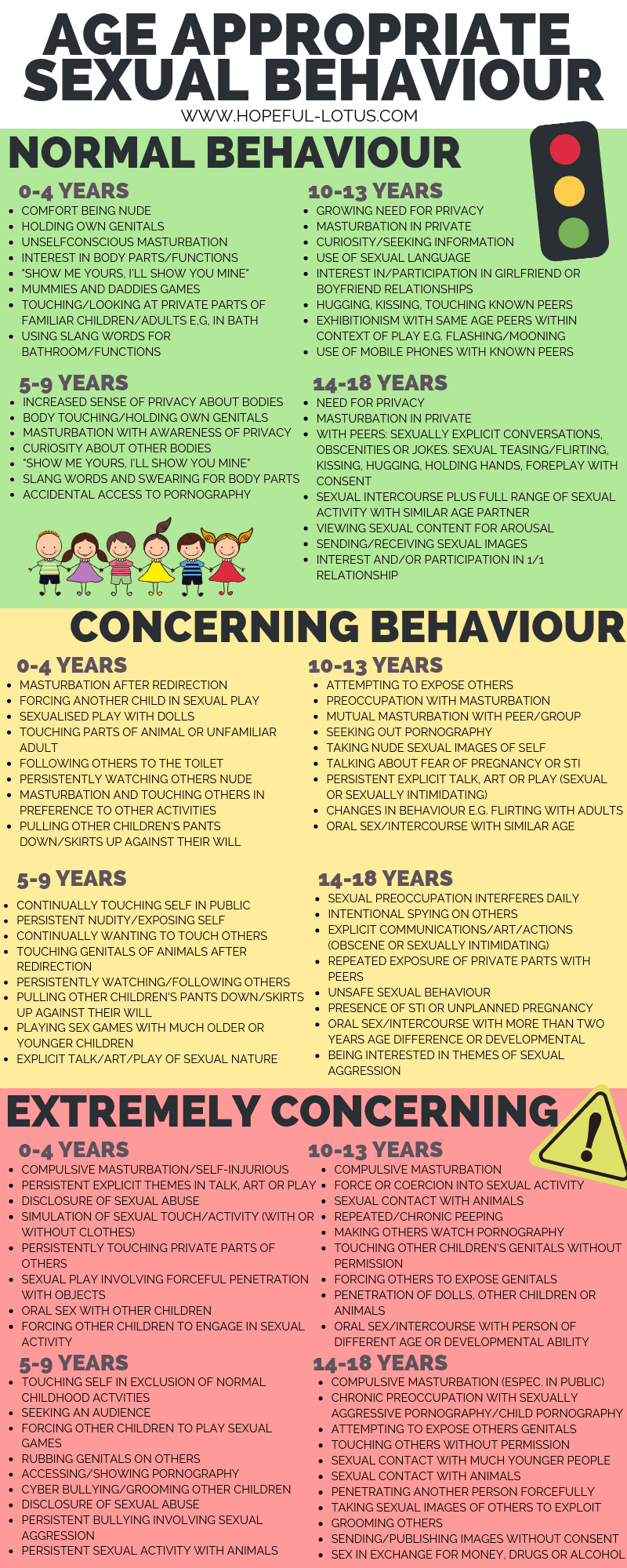 This age appropriate behaviour chart can help you identify when your child or a child you know is exhibiting inappropriate sexualised behaviour for their age. This has important implications for preventing child-on-child sexual abuse and understanding if your child has been the victim of abuse themselves. Pin this sexual behaviour traffic light chart for later so you always have it at hand!